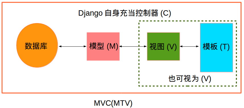 django_mvc